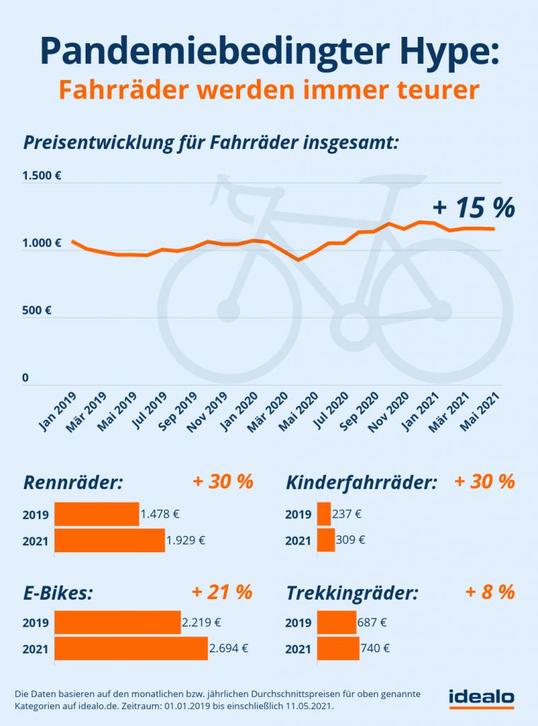 Fahrradboom: Räder werden immer teurer